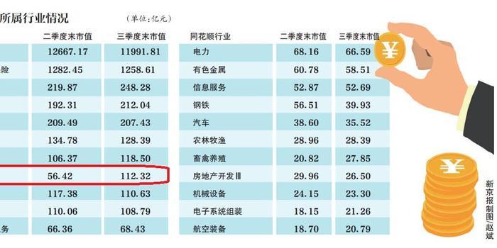 """""""國家隊""""三季度最愛誰?一行業持股市值環比增5成"""
