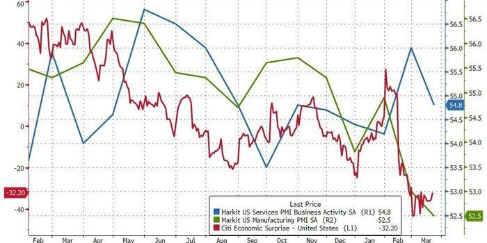 美國3月PMI數據繼續下滑 制造業PMI創21個月新低