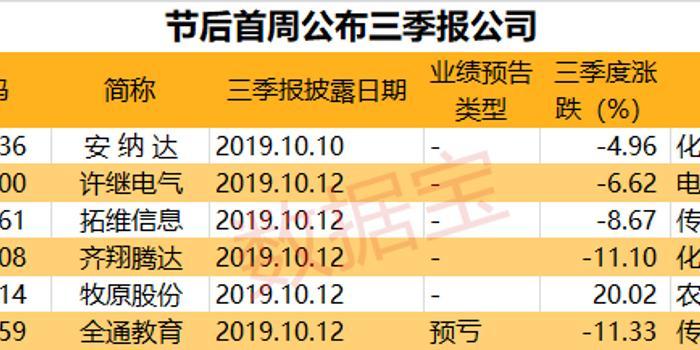 85股三季報凈利增逾100% 全通教育預虧(附股)