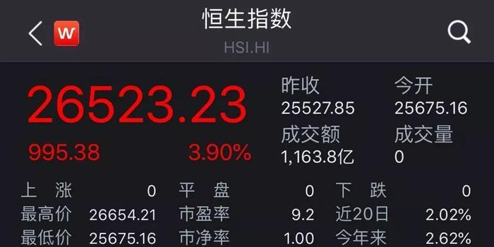 港股拉千點創去年11月來最大單日漲幅 做空瞬間爆倉