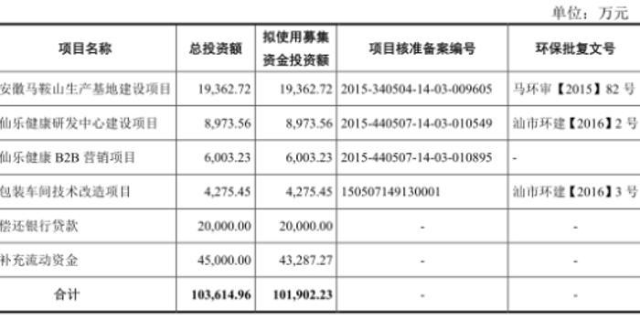 仙樂健康新股三天就打開漲停 上市募資10億拿6億補血