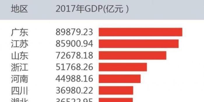 2017年中国各省经济排行榜:广东总量第一,贵州