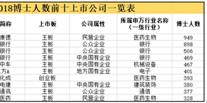 """中國""""科""""公司評選之誰是兩市博士人數最高的公司?"""