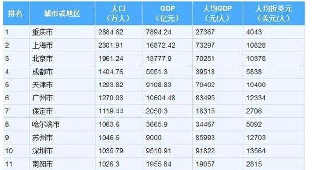 中国各省面积人口_中国各省人口排名