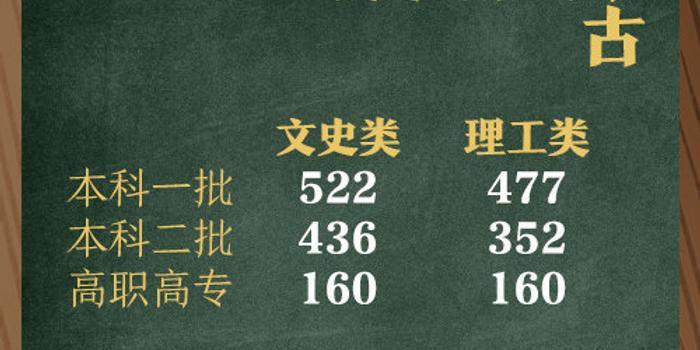 內蒙古高考分數線公布:一本線文科522分理科477分